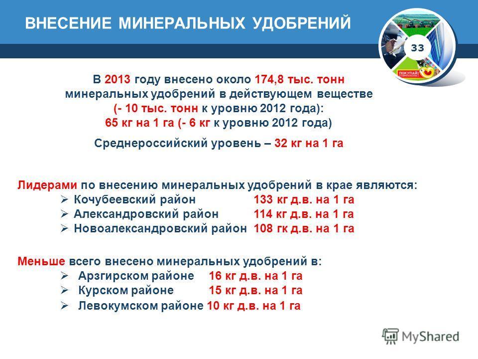 ВНЕСЕНИЕ МИНЕРАЛЬНЫХ УДОБРЕНИЙ 33 В 2013 году внесено около 174,8 тыс. тонн минеральных удобрений в действующем веществе (- 10 тыс. тонн к уровню 2012 года): 65 кг на 1 га (- 6 кг к уровню 2012 года) Среднероссийский уровень – 32 кг на 1 га Лидерами