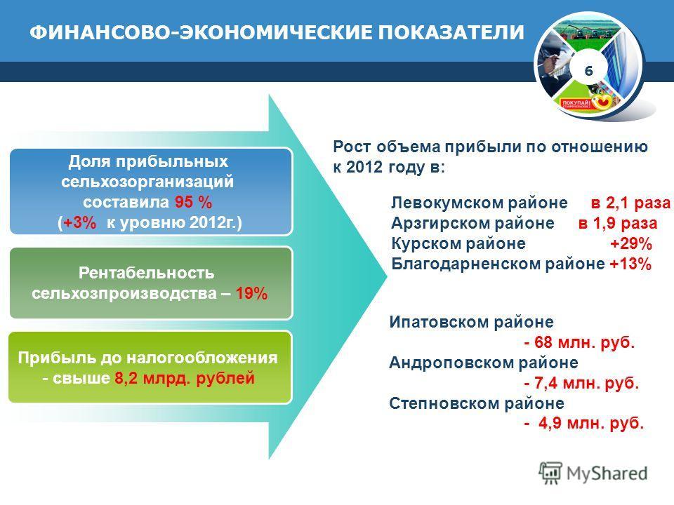 ФИНАНСОВО-ЭКОНОМИЧЕСКИЕ ПОКАЗАТЕЛИ Доля прибыльных сельхозорганизаций составила 95 % (+3% к уровню 2012г.) Рентабельность сельхозпроизводства – 19% Прибыль до налогообложения - свыше 8,2 млрд. рублей 6 Левокумском районе в 2,1 раза Арзгирском районе