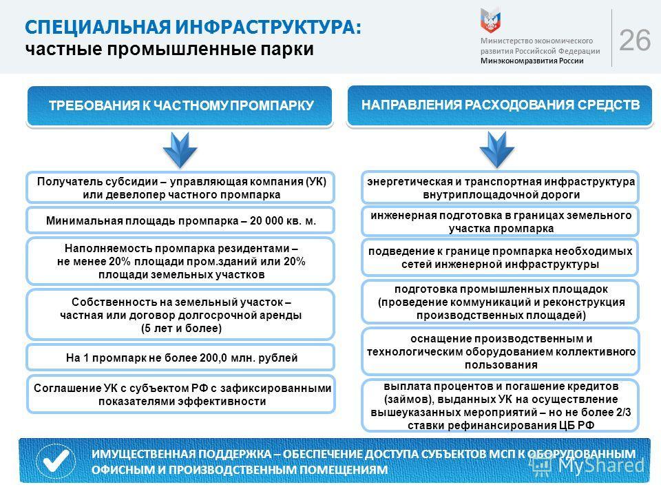 26 СПЕЦИАЛЬНАЯ ИНФРАСТРУКТУРА: частные промышленные парки Министерство экономического развития Российской Федерации Минэкономразвития России прочие расходы ИМУЩЕСТВЕННАЯ ПОДДЕРЖКА – ОБЕСПЕЧЕНИЕ ДОСТУПА СУБЪЕКТОВ МСП К ОБОРУДОВАННЫМ ОФИСНЫМ И ПРОИЗВОД