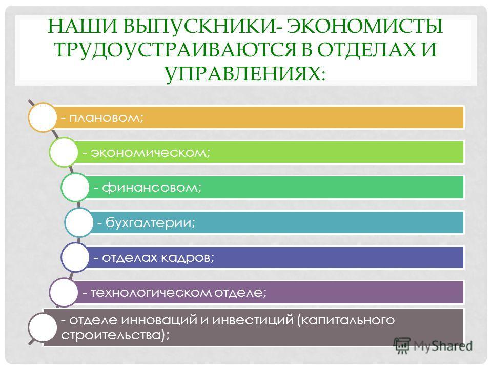 НАШИ ВЫПУСКНИКИ- ЭКОНОМИСТЫ ТРУДОУСТРАИВАЮТСЯ В ОТДЕЛАХ И УПРАВЛЕНИЯХ: - плановом; - экономическом; - финансовом; - бухгалтерии; - отделах кадров; - технологическом отделе; - отделе инноваций и инвестиций (капитального строительства);