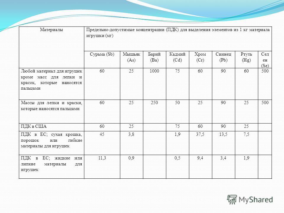 МатериалыПредельно-допустимые концентрации (ПДК) для выделения элементов из 1 кг материала игрушки (мг) Сурьма (Sb)Мышьяк (As) Барий (Ba) Кадмий (Cd) Хром (Cr) Свинец (Pb) Ртуть (Hg) Сел ен (Se) Любой материал для игрушек кроме масс для лепки и красо