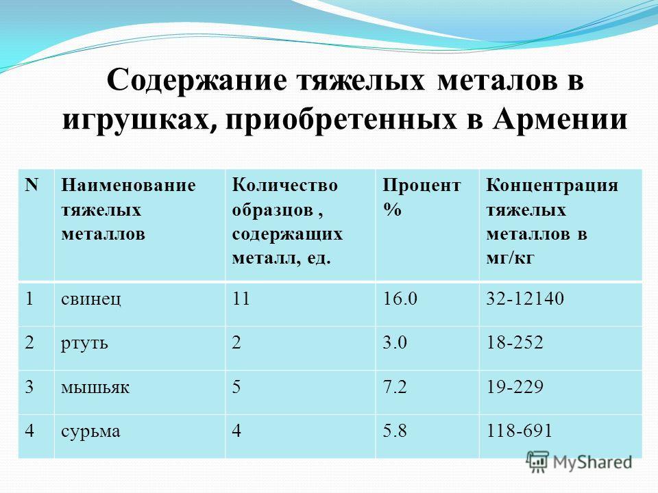 Содержание тяжелых металов в игрушках, приобретенных в Армении NНаименование тяжелых металлов К оличество образцов, содержащих металл, ед. Процент % Концентрация тяжелых металлов в мг/кг 1свинец1116.032-12140 2ртуть23.018-252 3мышьяк57.219-229 4сурьм
