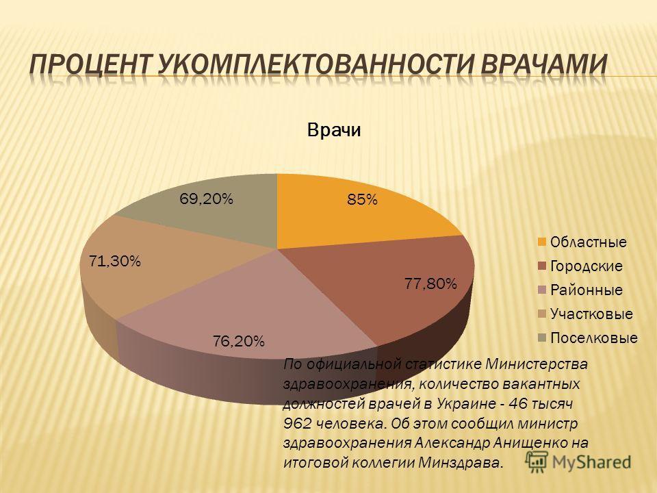 По официальной статистике Министерства здравоохранения, количество вакантных должностей врачей в Украине - 46 тысяч 962 человека. Об этом сообщил министр здравоохранения Александр Анищенко на итоговой коллегии Минздрава.