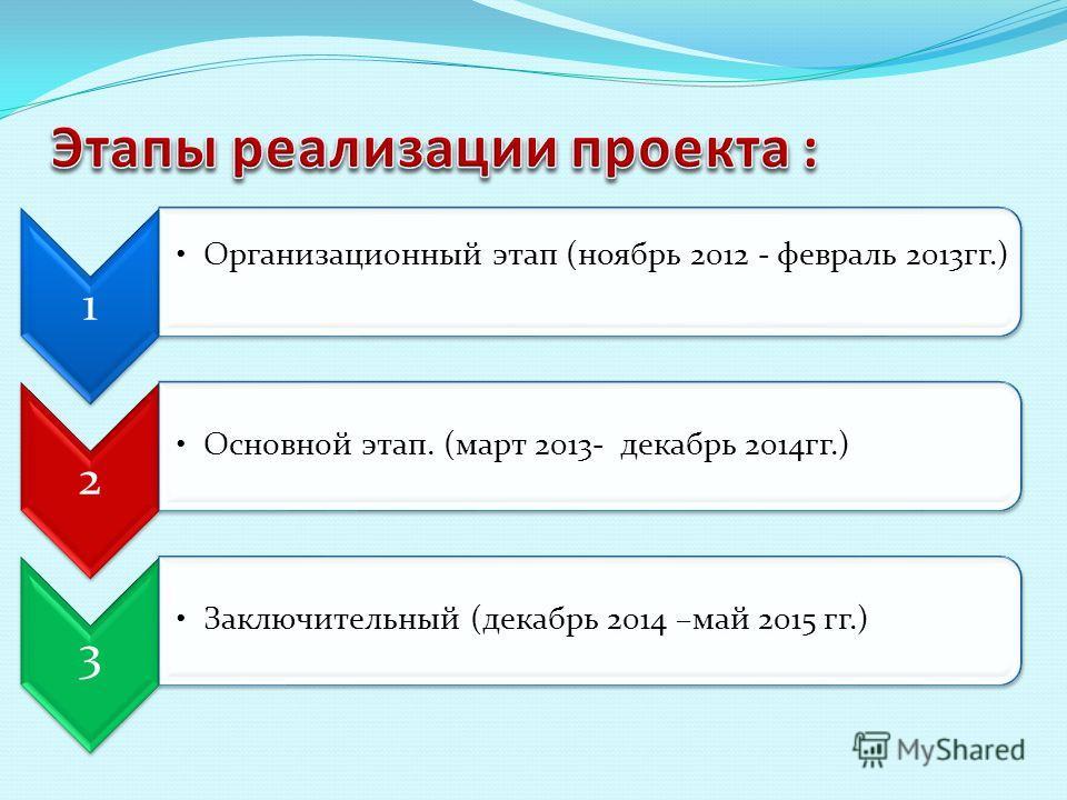 1 Организационный этап (ноябрь 2012 - февраль 2013гг.) 2 Основной этап. (март 2013- декабрь 2014гг.) 3 Заключительный (декабрь 2014 –май 2015 гг.)