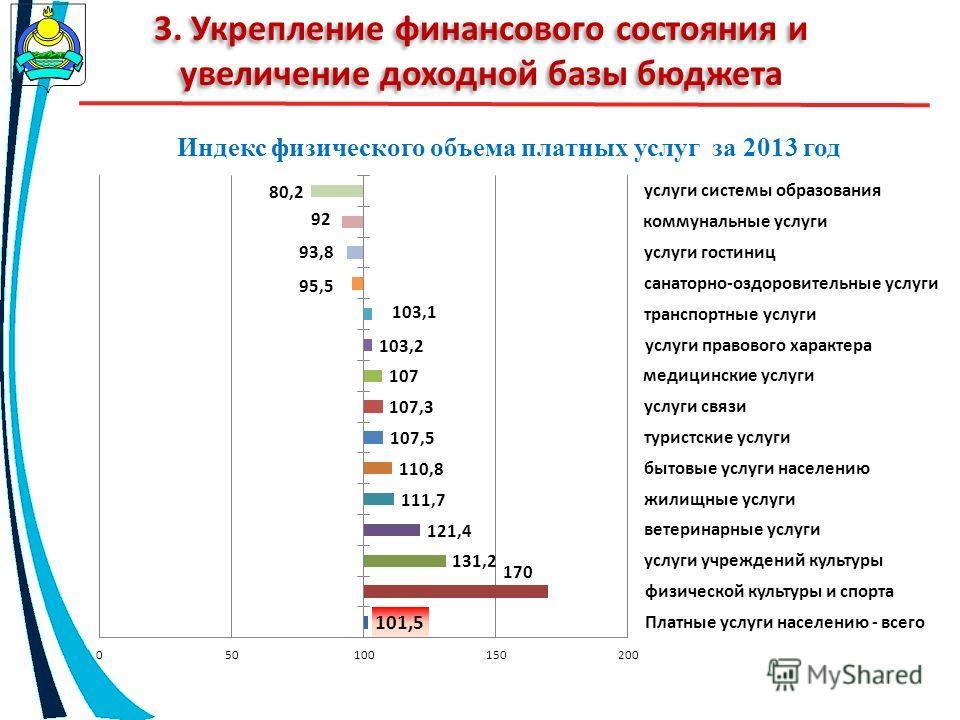 3. Укрепление финансового состояния и увеличение доходной базы бюджета Индекс физического объема платных услуг за 2013 год