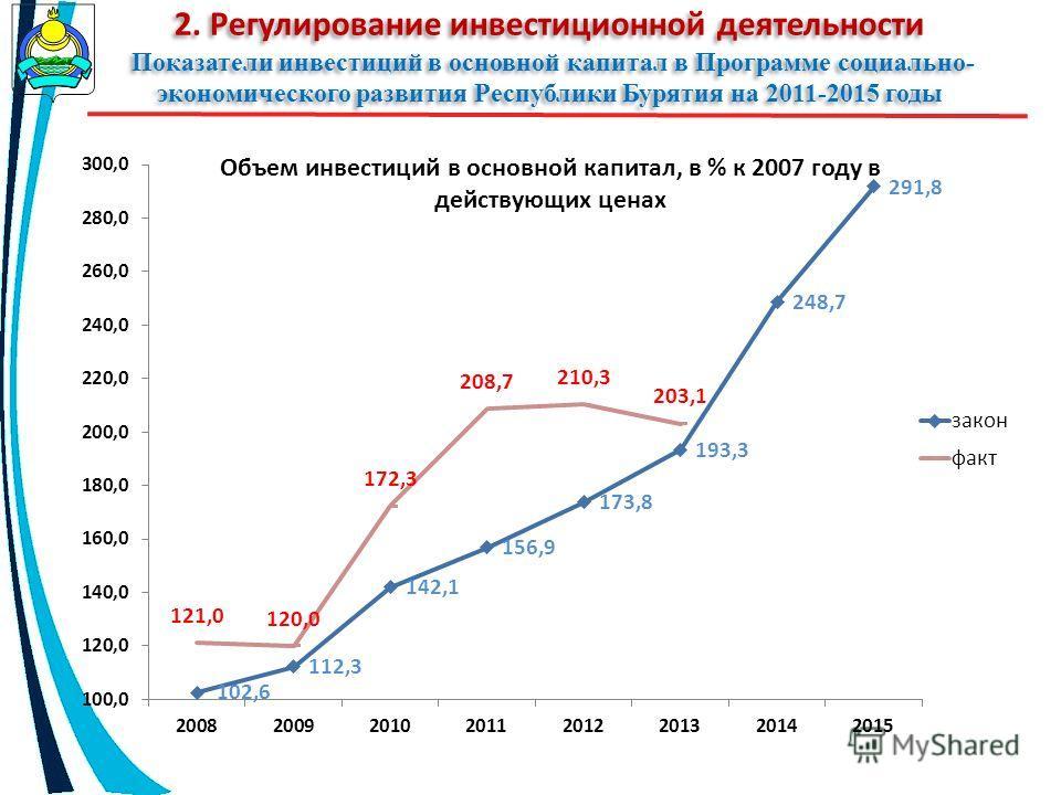 2. Регулирование инвестиционной деятельности Показатели инвестиций в основной капитал в Программе социально- экономического развития Республики Бурятия на 2011-2015 годы