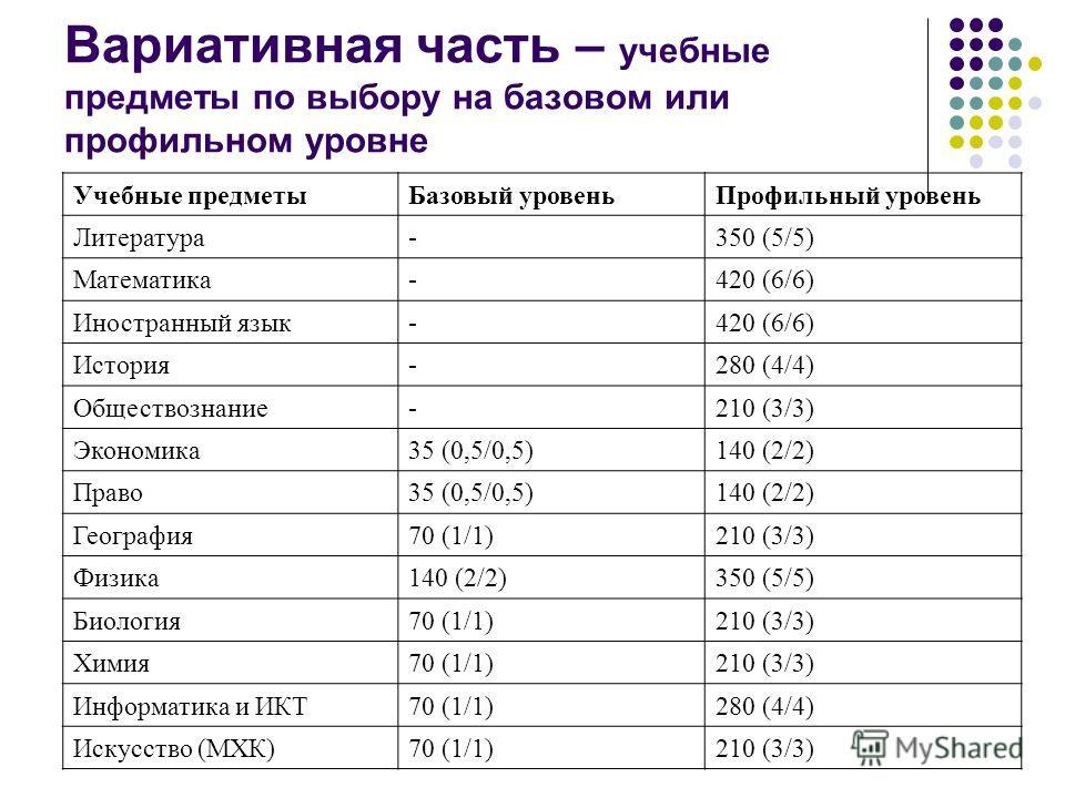 Вариативная часть – учебные предметы по выбору на базовом или профильном уровне Учебные предметыБазовый уровеньПрофильный уровень Литература-350 (5/5) Математика-420 (6/6) Иностранный язык-420 (6/6) История-280 (4/4) Обществознание-210 (3/3) Экономик