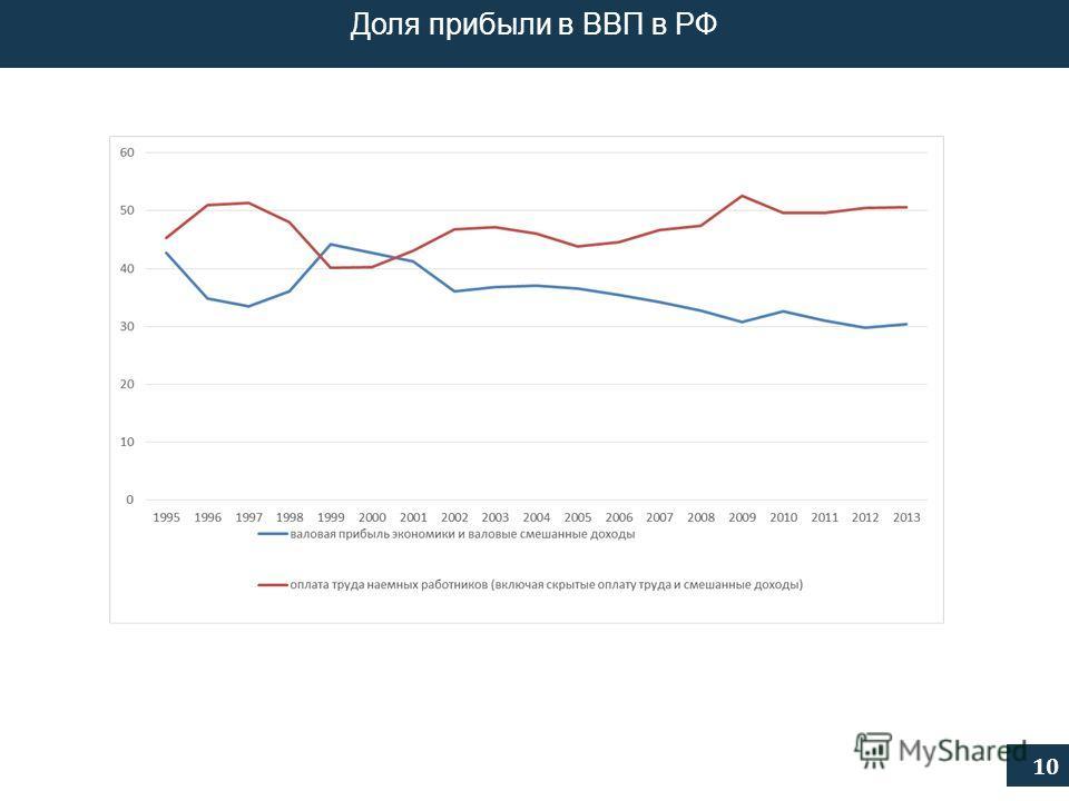 10 Доля прибыли в ВВП в РФ
