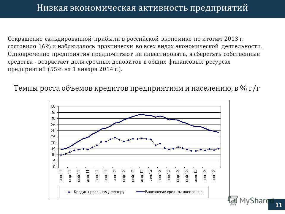 11 Низкая экономическая активность предприятий Сокращение сальдированной прибыли в российской экономике по итогам 2013 г. составило 16% и наблюдалось практически во всех видах экономической деятельности. Одновременно предприятия предпочитают не инвес