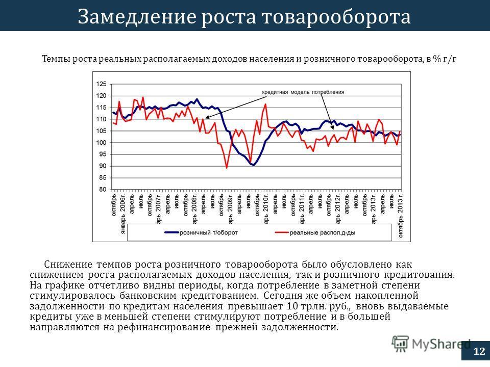 12 Замедление роста товарооборота Снижение темпов роста розничного товарооборота было обусловлено как снижением роста располагаемых доходов населения, так и розничного кредитования. На графике отчетливо видны периоды, когда потребление в заметной сте
