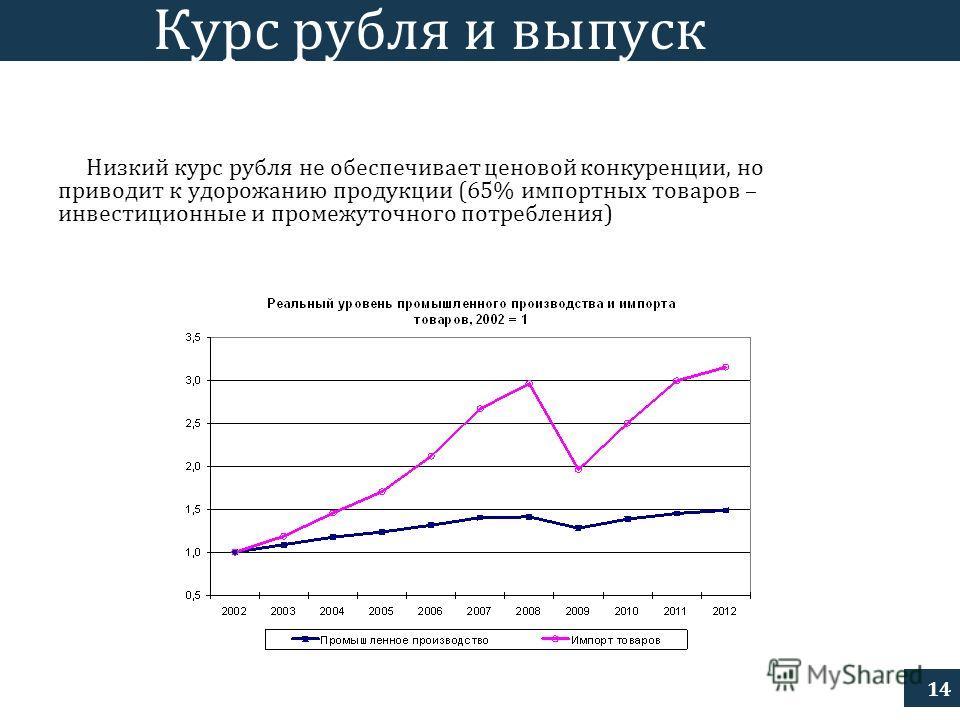14 Курс рубля и выпуск Низкий курс рубля не обеспечивает ценовой конкуренции, но приводит к удорожанию продукции (65% импортных товаров – инвестиционные и промежуточного потребления)