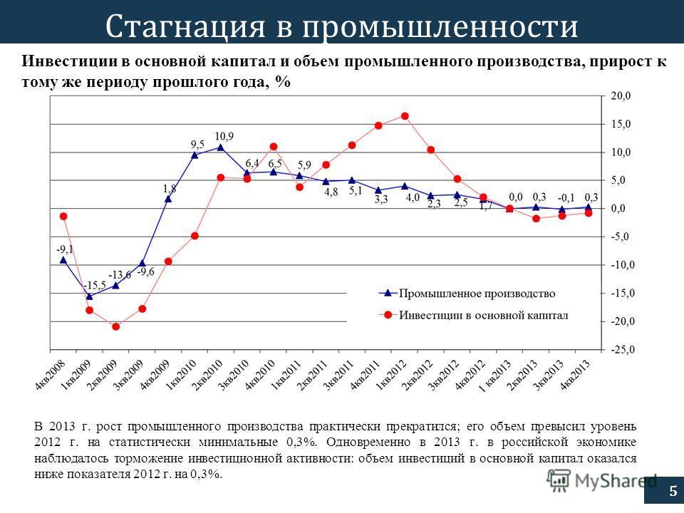 5 Стагнация в промышленности В 2013 г. рост промышленного производства практически прекратился; его объем превысил уровень 2012 г. на статистически минимальные 0,3%. Одновременно в 2013 г. в российской экономике наблюдалось торможение инвестиционной