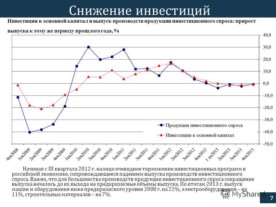 7 Снижение инвестиций Начиная с III квартала 2012 г. налицо очевидное торможение инвестиционных программ в российской экономике, сопровождающееся падением выпуска производств инвестиционного спроса. Важно, что для большинства производств продукции ин
