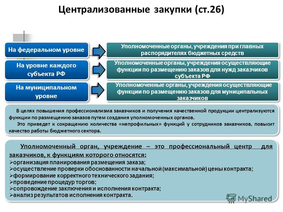 Централизованные закупки (ст.26) 29 Уполномоченные органы, учреждения при главных распорядителях бюджетных средств Уполномоченные органы, учреждения осуществляющие функции по размещению заказов для нужд заказчиков субъекта РФ Уполномоченные органы, у