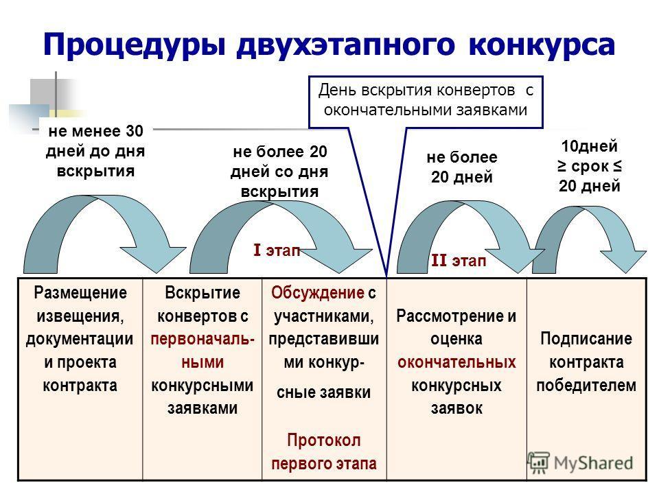 II этап I этап Размещение извещения, документации и проекта контракта Вскрытие конвертов с первоначаль- ными конкурсными заявками Обсуждение с участниками, представивши ми конкур- сные заявки Протокол первого этапа Рассмотрение и оценка окончательных