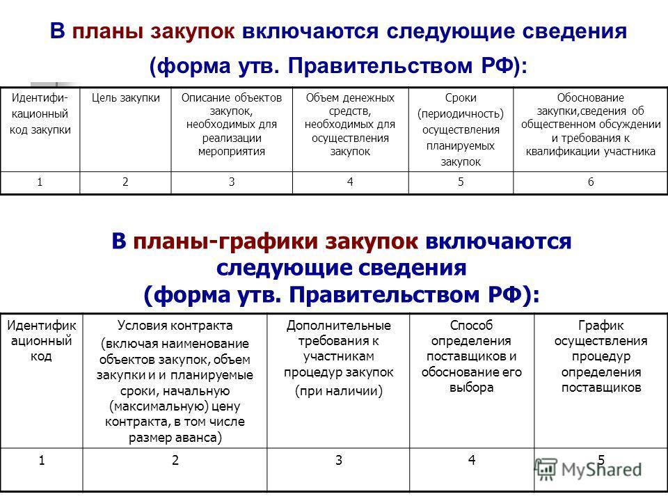 В планы закупок включаются следующие сведения (форма утв. Правительством РФ): Идентифи- кационный код закупки Цель закупкиОписание объектов закупок, необходимых для реализации мероприятия Объем денежных средств, необходимых для осуществления закупок