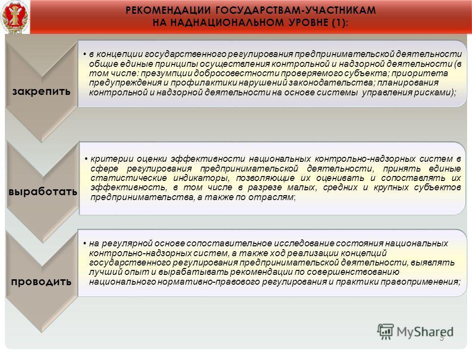 5 РЕКОМЕНДАЦИИ ГОСУДАРСТВАМ-УЧАСТНИКАМ НА НАДНАЦИОНАЛЬНОМ УРОВНЕ (1): закрепить в концепции государственного регулирования предпринимательской деятельности общие единые принципы осуществления контрольной и надзорной деятельности (в том числе: презумп