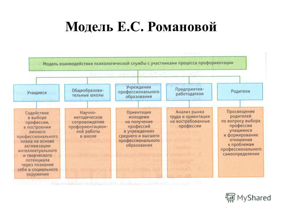 Модель Е.С. Романовой