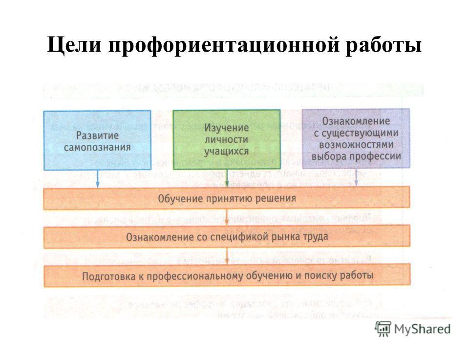 Цели профориентационной работы