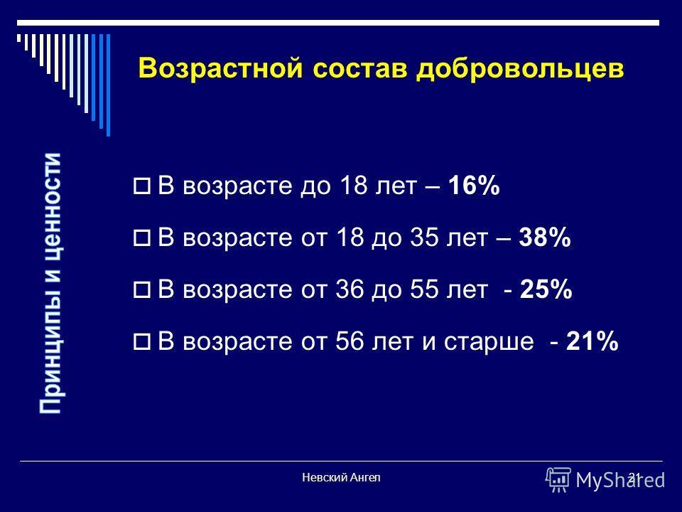 Невский Ангел21 Возрастной состав добровольцев В возрасте до 18 лет – 16% В возрасте от 18 до 35 лет – 38% В возрасте от 36 до 55 лет - 25% В возрасте от 56 лет и старше - 21%