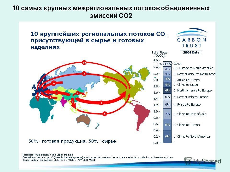 10 самых крупных межрегиональных потоков объединенных эмиссий CO2