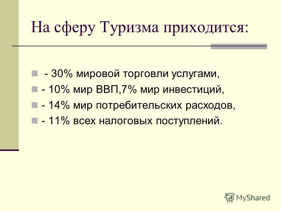 На сферу Туризма приходится: - 30% мировой торговли услугами, - 10% мир ВВП,7% мир инвестиций, - 14% мир потребительских расходов, - 11% всех налоговых поступлений.