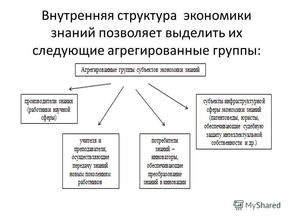 Внутренняя структура экономики знаний позволяет выделить их следующие агрегированные группы: