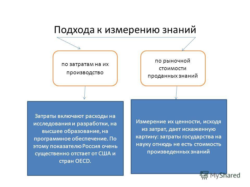 Подхода к измерению знаний по рыночной стоимости проданных знаний по затратам на их производство Затраты включают расходы на исследования и разработки, на высшее образование, на программное обеспечение. По этому показателю Россия очень существенно от