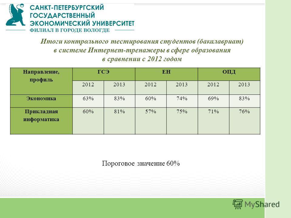 Направление, профиль ГСЭЕНОПД 201220132012201320122013 Экономика63%83%60%74%69%83% Прикладная информатика 60%81%57%75%71%76% Итоги контрольного тестирования студентов (бакалавриат) в системе Интернет-тренажеры в сфере образования в сравнении с 2012 г