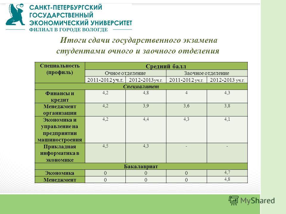 Специальность (профиль) Средний балл Очное отделениеЗаочное отделение 2011-2012 уч.г.2012-2013 уч.г. 2011-2012 уч.г. 2012-2013 уч.г. Специалитет Финансы и кредит 4,24,844,3 Менеджмент организации 4,23,93,63,8 Экономика и управление на предприятии маш