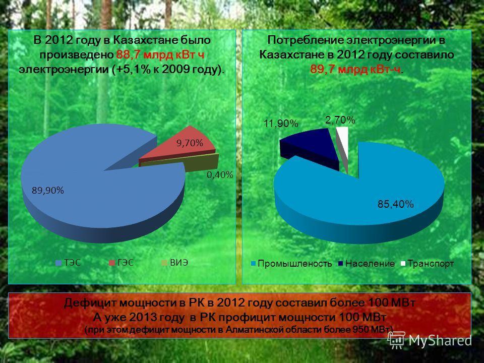 6 В 2012 году в Казахстане было произведено 88,7 млрд кВт ч электроэнергии (+5,1% к 2009 году). Потребление электроэнергии в Казахстане в 2012 году составило 89,7 млрд кВт-ч. Дефицит мощности в РК в 2012 году составил более 100 МВт А уже 2013 году в