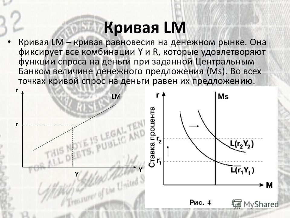 Y r LM Y r Кривая LM Кривая LM – кривая равновесия на денежном рынке. Она фиксирует все комбинации Y и R, которые удовлетворяют функции спроса на деньги при заданной Центральным Банком величине денежного предложения (Ms). Во всех точках кривой спрос