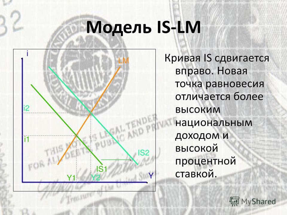 Модель IS-LM Кривая IS сдвигается вправо. Новая точка равновесия отличается более высоким национальным доходом и высокой процентной ставкой.