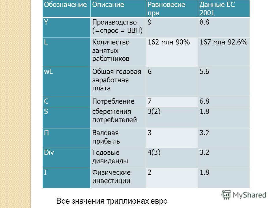 ОбозначениеОписаниеРавновесие при Данные ЕС 2001 Y Производство (=спрос = ВВП) 98.8 LКоличество занятых работников 162 млн 90%167 млн 92.6% wLОбщая годовая заработная плата 65.6 CПотребление76.8 Sсбережения потребителей 3(2)1.8 ΠВаловая прибыль 33.2