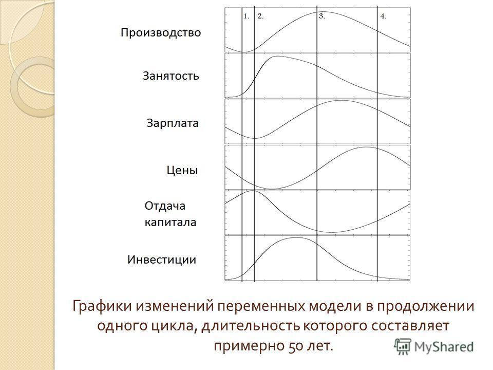 Графики изменений переменных модели в продолжении одного цикла, длительность которого составляет примерно 50 лет.