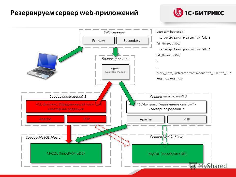 Резервируем сервер web-приложений Apache PHP «1C-Битрикс: Управление сайтом» - кластерная редакция Балансировщик nginx (upstream module) nginx (upstream module) Сервер приложений 1 Apache Primary «1C-Битрикс: Управление сайтом» - кластерная редакция