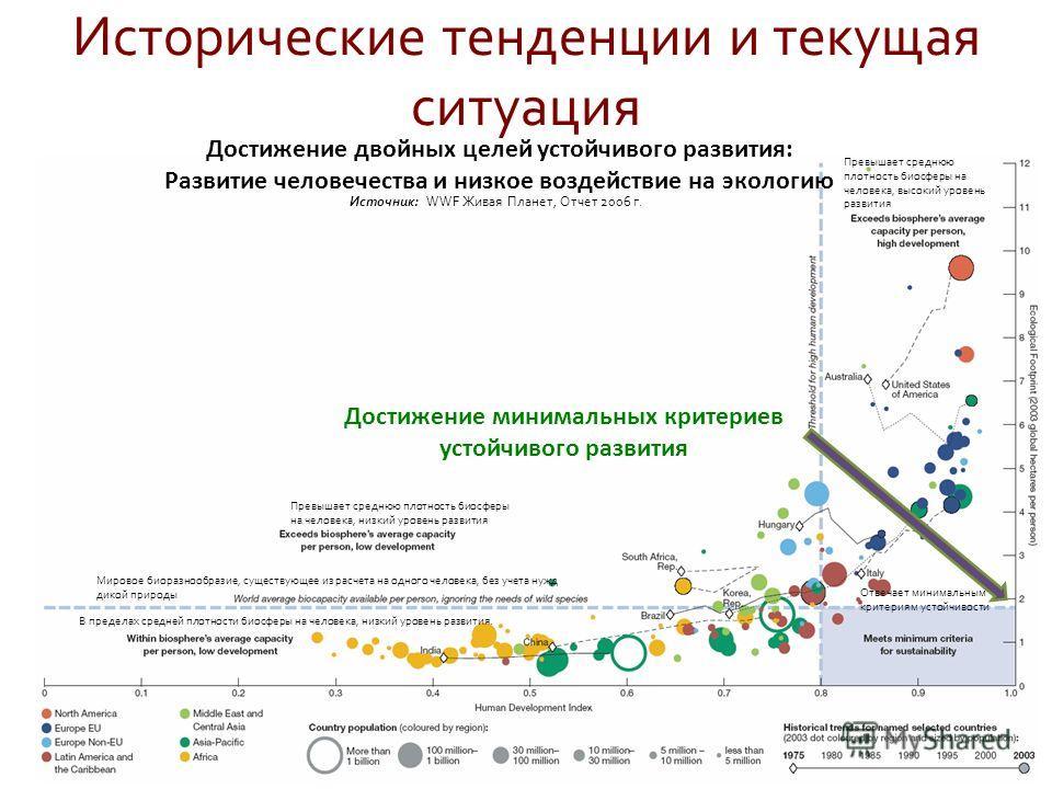 Достижение минимальных критериев устойчивого развития Достижение двойных целей устойчивого развития: Развитие человечества и низкое воздействие на экологию Источник: WWF Живая Планет, Отчет 2006 г. Исторические тенденции и текущая ситуация Превышает