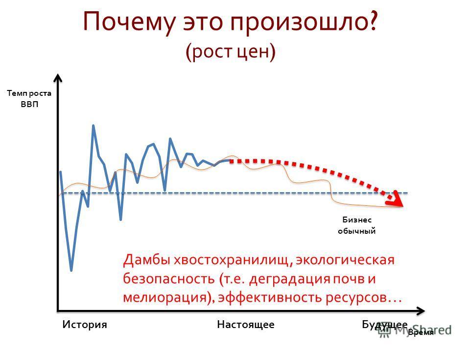 Время Темп роста ВВП История Настоящее Будущее Бизнес обычный Почему это произошло ? ( рост цен ) Дамбы хвостохранилищ, экологическая безопасность ( т. е. деградация почв и мелиорация ), эффективность ресурсов …