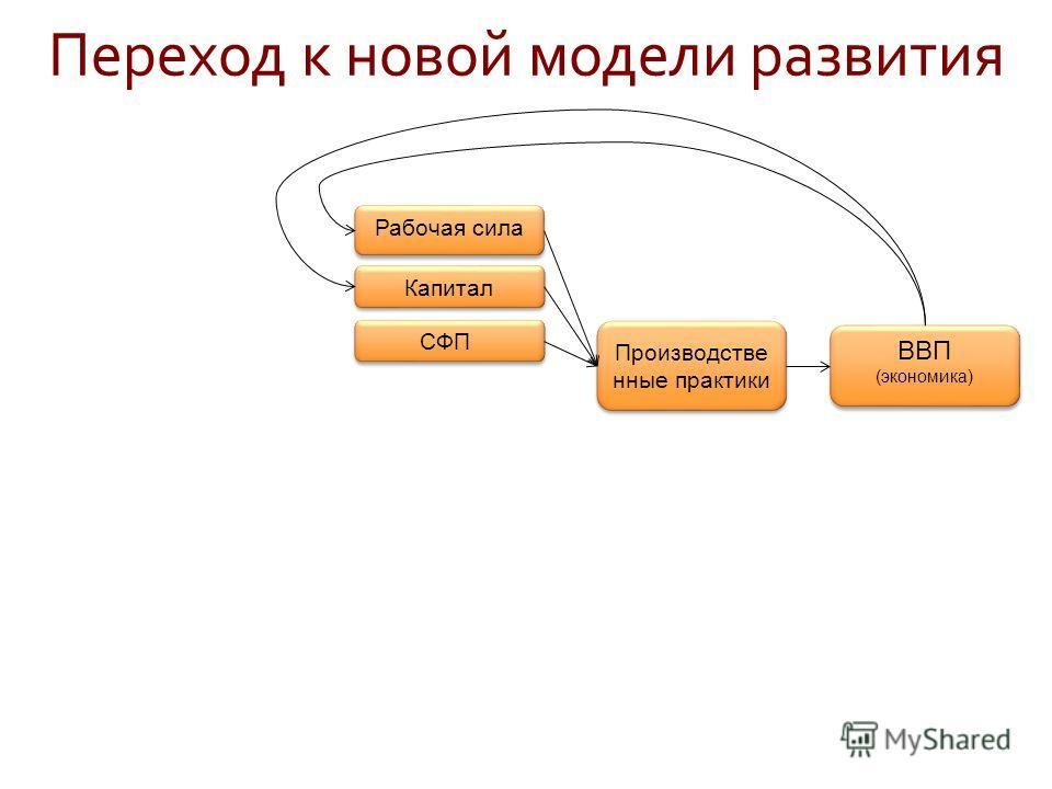 СФП Рабочая сила Капитал Производстве нные практики ВВП (экономика) ВВП (экономика) Переход к новой модели развития