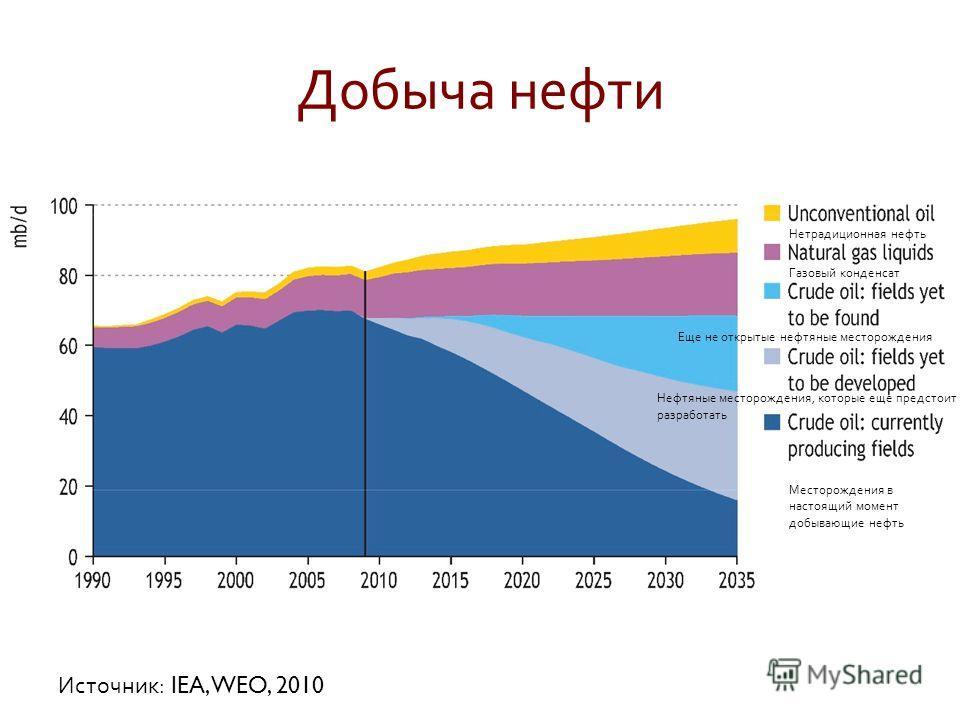 Добыча нефти Источник : IEA, WEO, 2010 Нетрадиционная нефть Газовый конденсат Еще не открытые нефтяные месторождения Месторождения в настоящий момент добывающие нефть Нефтяные месторождения, которые еще предстоит разработать