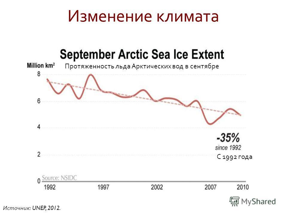Изменение климата Источник : UNEP, 2012. Протяженность льда Арктических вод в сентябре С 1992 года