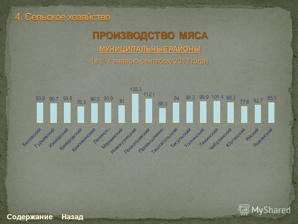 ПРОИЗВОДСТВО МЯСА МУНИЦИПАЛЬНЫЕ РАЙОНЫ (в % к январю-сентябрю 2012 года) СодержаниеНазад