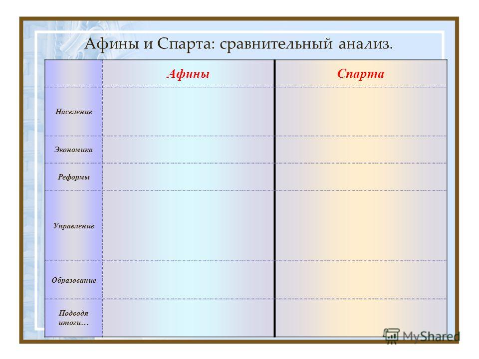 Афины и Спарта: сравнительный анализ. АфиныСпарта Население Экономика Реформы Управление Образование Подводя итоги…
