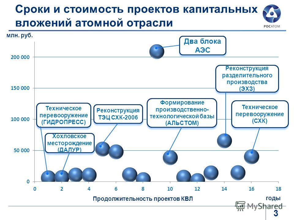 Сроки и стоимость проектов капитальных вложений атомной отрасли 3 Продолжительность проектов КВЛ млн. руб. Хохловское месторождение (ДАЛУР) Хохловское месторождение (ДАЛУР) Реконструкция ТЭЦ СХК-2006 Два блока АЭС Формирование производственно- технол