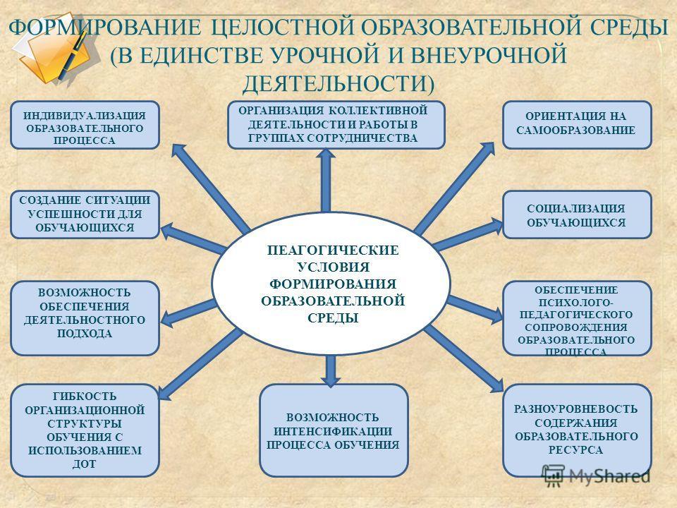 ФОРМИРОВАНИЕ ЦЕЛОСТНОЙ ОБРАЗОВАТЕЛЬНОЙ СРЕДЫ (В ЕДИНСТВЕ УРОЧНОЙ И ВНЕУРОЧНОЙ ДЕЯТЕЛЬНОСТИ) ИНДИВИДУАЛИЗАЦИЯ ОБРАЗОВАТЕЛЬНОГО ПРОЦЕССА ОРГАНИЗАЦИЯ КОЛЛЕКТИВНОЙ ДЕЯТЕЛЬНОСТИ И РАБОТЫ В ГРУППАХ СОТРУДНИЧЕСТВА ОРИЕНТАЦИЯ НА САМООБРАЗОВАНИЕ СОЗДАНИЕ СИТУ