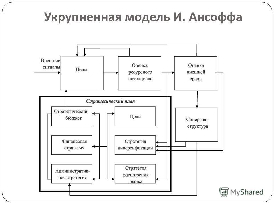 Укрупненная модель И. Ансоффа