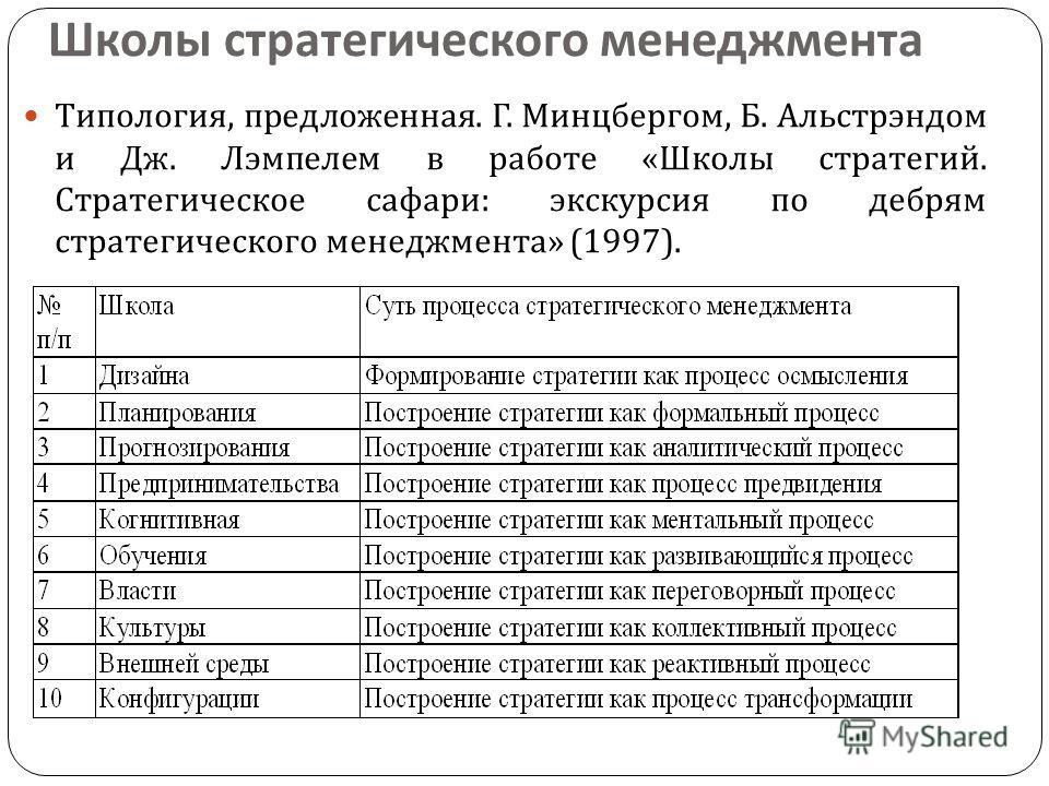 Школы стратегического менеджмента Типология, предложенная. Г. Минцбергом, Б. Альстрэндом и Дж. Лэмпелем в работе « Школы стратегий. Стратегическое сафари : экскурсия по дебрям стратегического менеджмента » (1997).