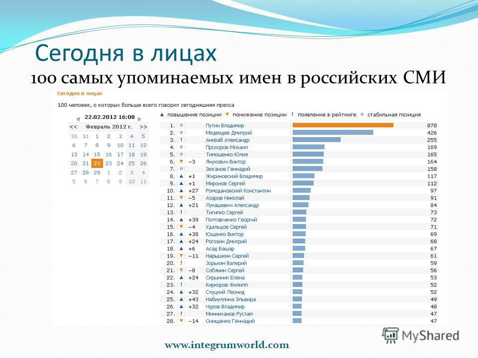 Сегодня в лицах 100 самых упоминаемых имен в российских СМИ www.integrumworld.com