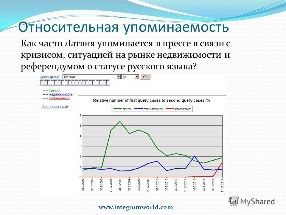 Относительная упоминаемость www.integrumworld.com Как часто Латвия упоминается в прессе в связи с кризисом, ситуацией на рынке недвижимости и референдумом о статусе русского языка?