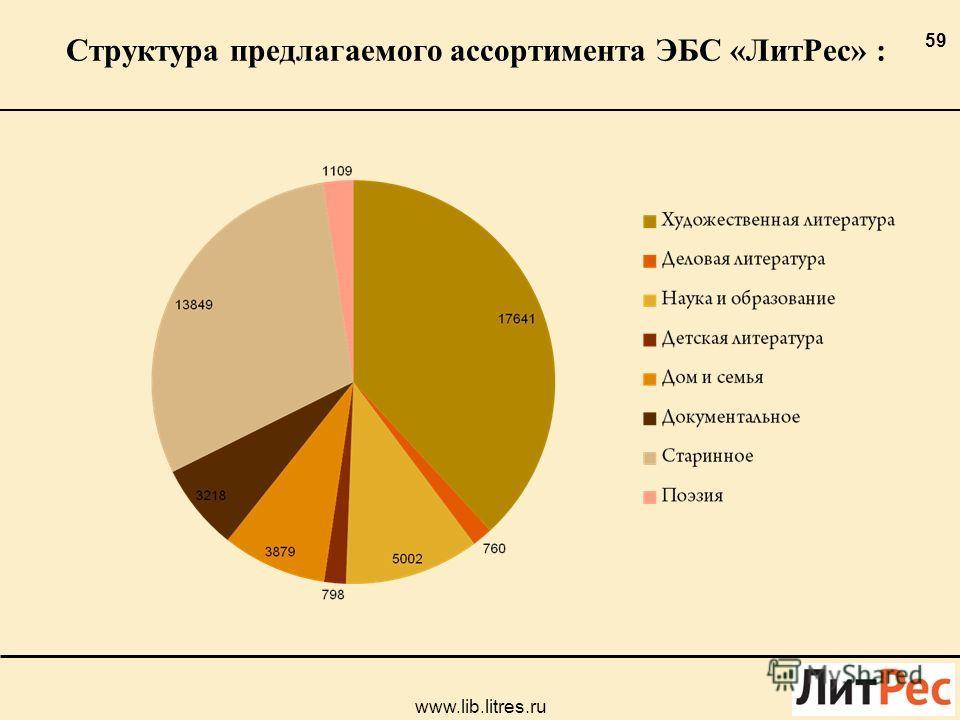 Структура предлагаемого ассортимента ЭБС «ЛитРес» : 59 www.lib.litres.ru